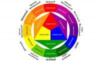 Колірний Круг Иттена для створення гармонійних колірних комбінацій – Ярмарок Майстрів